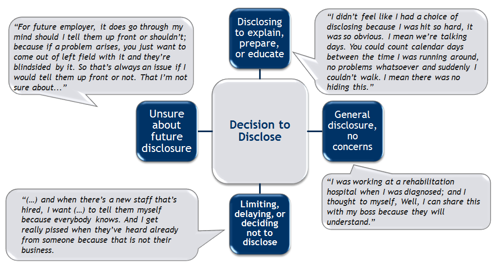 Infograpic describing the decision to disclose