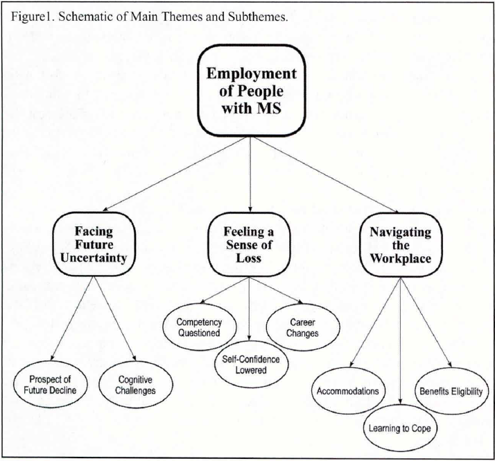 Diagram linking Employment of people with MS to facing future uncertainty, feeling a sense of loss, and navigating the workplace